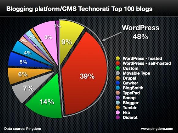Pingdom's CMS Pie Chart
