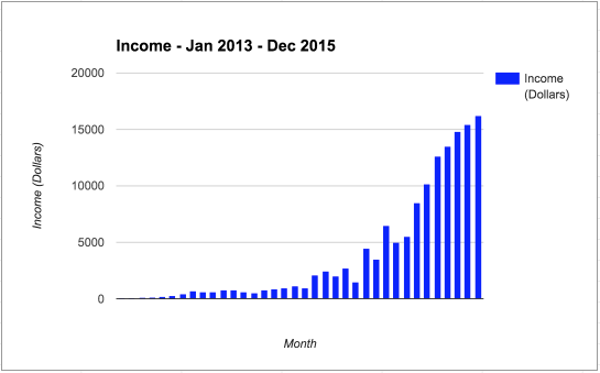 The first three years of my income. It's not a get rich quick endeavor.